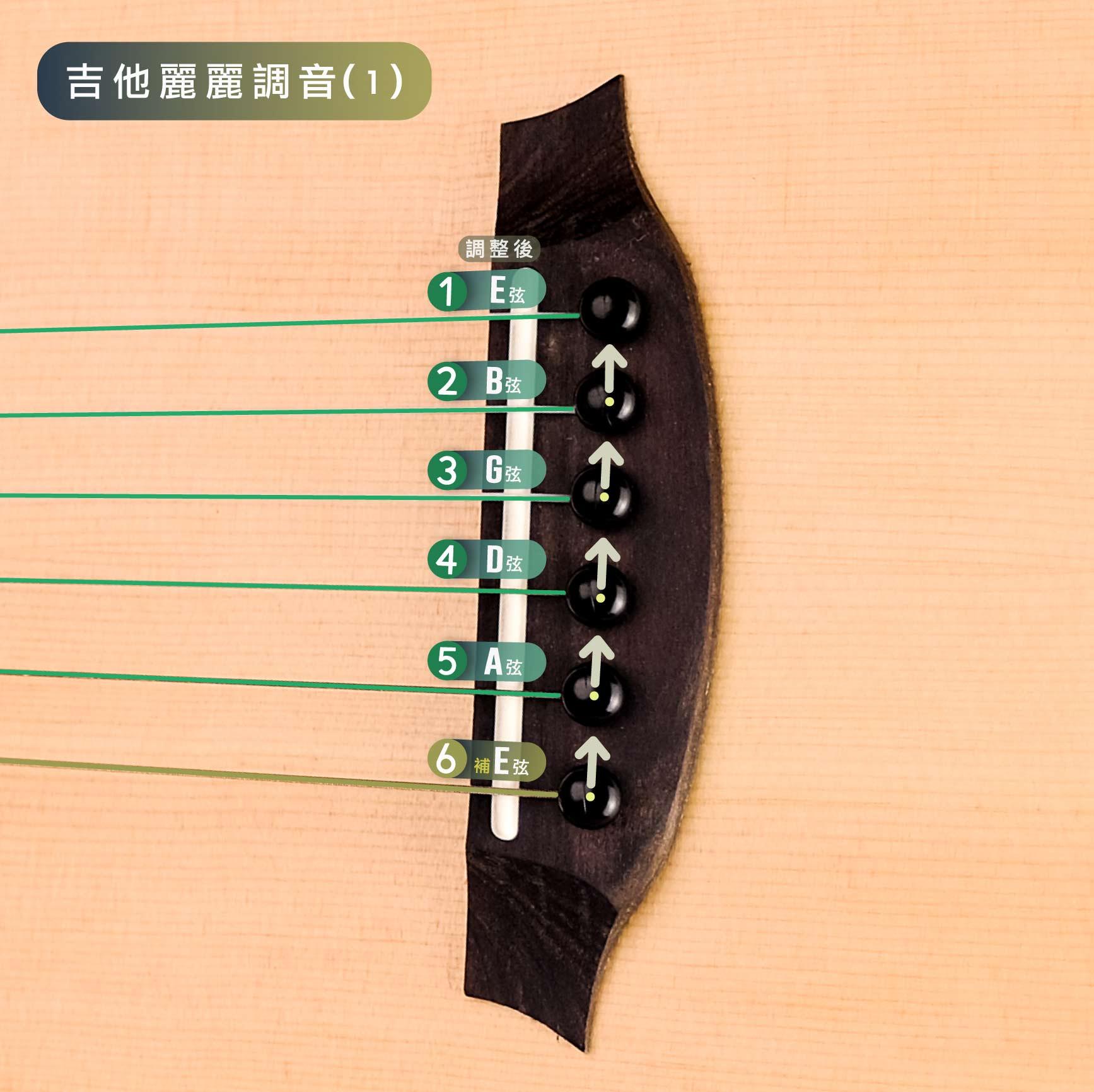 吉他麗麗移弦示意圖
