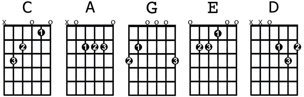 八大吉他和弦其中五和弦
