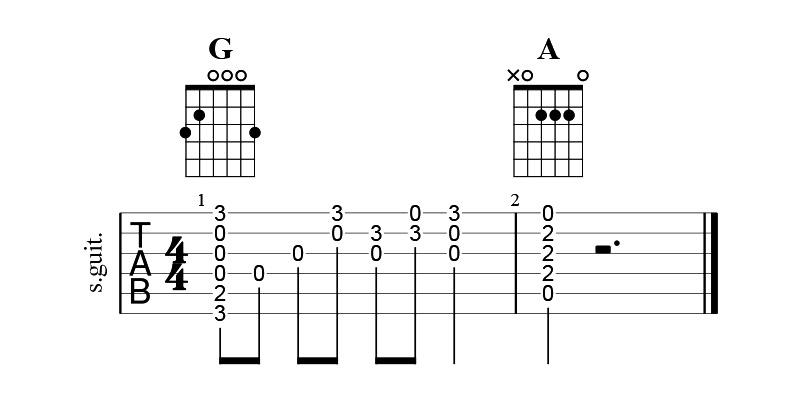 六線譜上演奏和弦的數字表示法