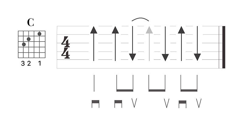 六線譜刷弦表示法