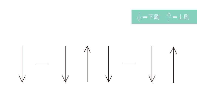 新手村的八大和弦-五種刷法-4