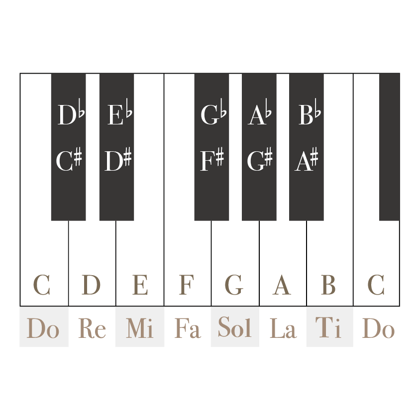 鋼琴對應音名