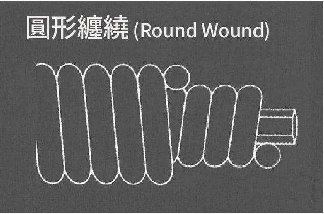 圓形纏繞(Round Wound)一圈一圈依序纏繞而上