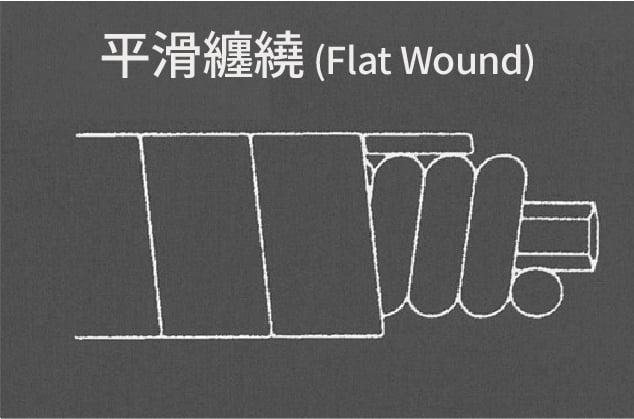 平滑纏繞(Flat Round)將弦拋光磨平,使得沒什麼接縫所以很平滑
