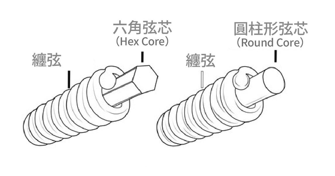 六角弦芯與圓柱弦芯顧名思義,一個是六角柱而另一個則是圓柱