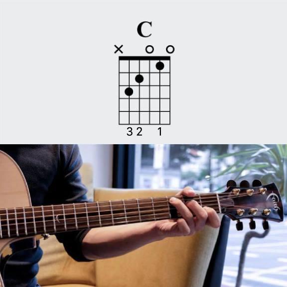 C和弦與實際按法示意圖