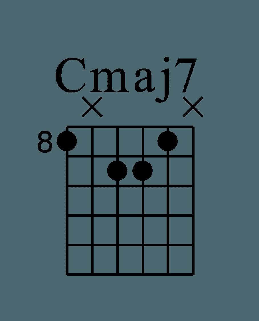 CMaj7 E指型和弦譜 按的位置分別為(8X998X))