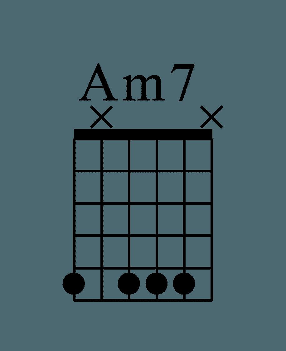 Am7 E指型和弦圖 六條弦位置分別為(5X555X))
