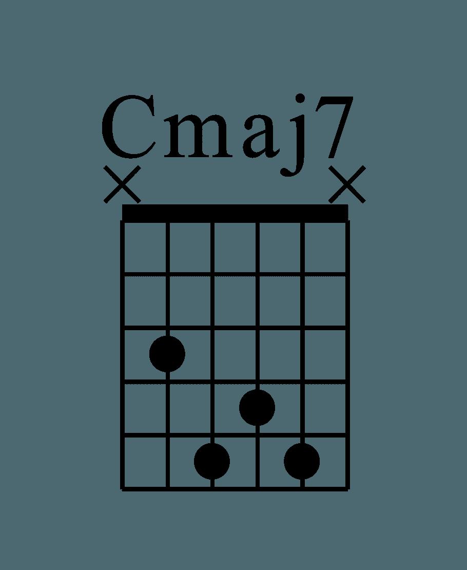 CMaj7 A指型和弦圖 六條弦按壓位置分別為(X3545X)