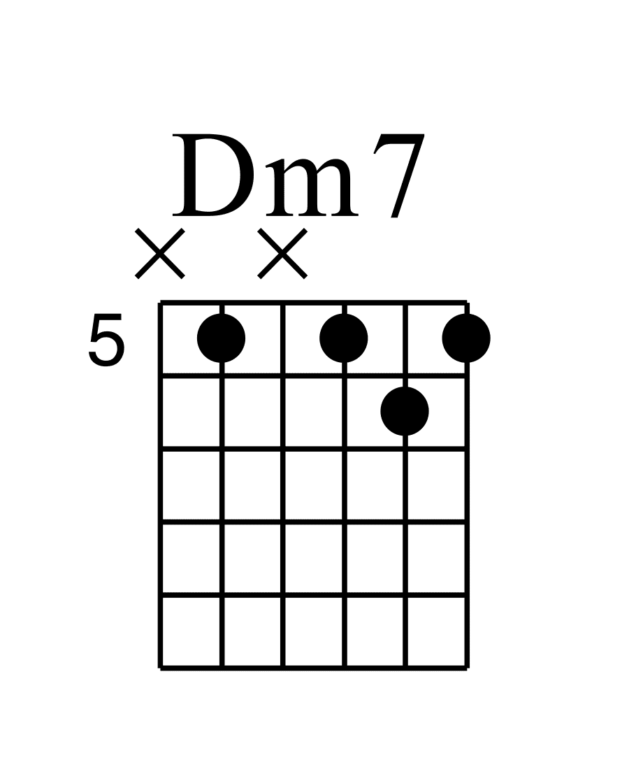 Dm7 A指型和弦圖 六條弦按壓位置分別為(X5X565))